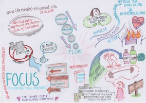 Livekuvitus Mindfulness Summit visualisointi kuvitus illustration focus