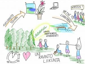 metsämieli mindfulness hyvinvointi luonto lataa luontoa