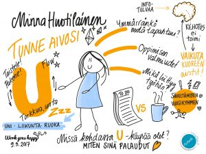 Livekuvitus Tunne aivosi Aivot Hyvinvointi Work Goes Happy WGH17